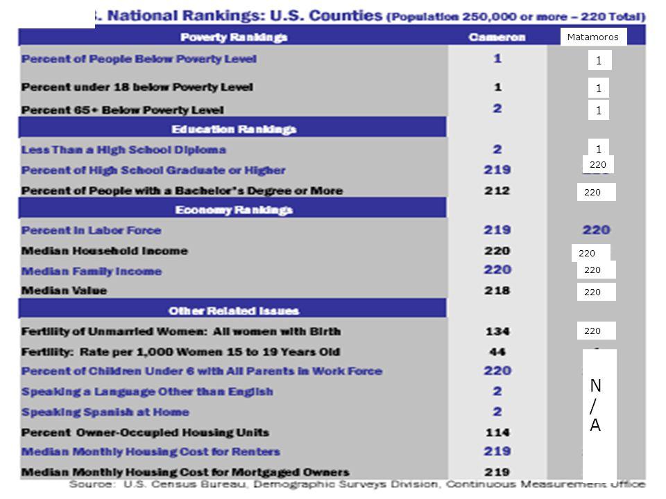 Regional Challenges Matamoros 1 1 1 220 1 N/AN/A