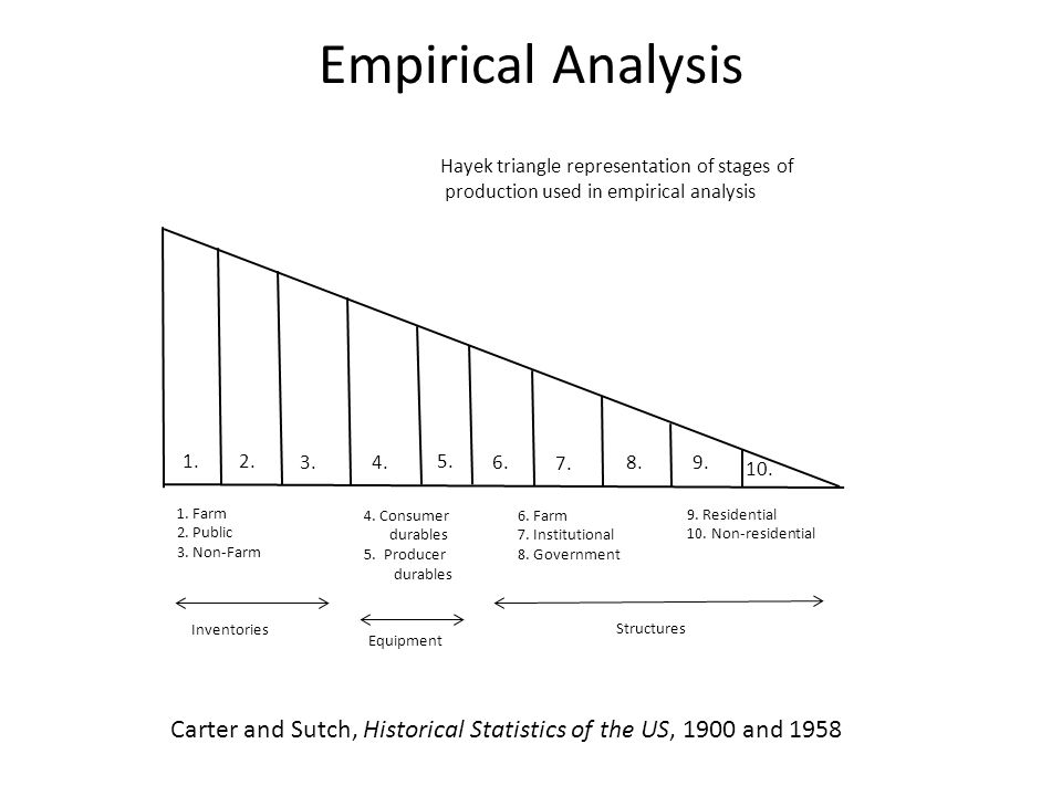 Empirical Analysis Carter and Sutch, Historical Statistics of the US, 1900 and 1958