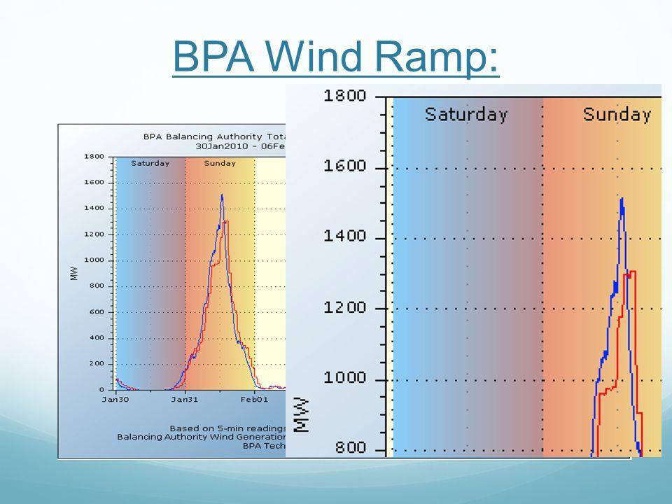 BPA Wind Ramp: