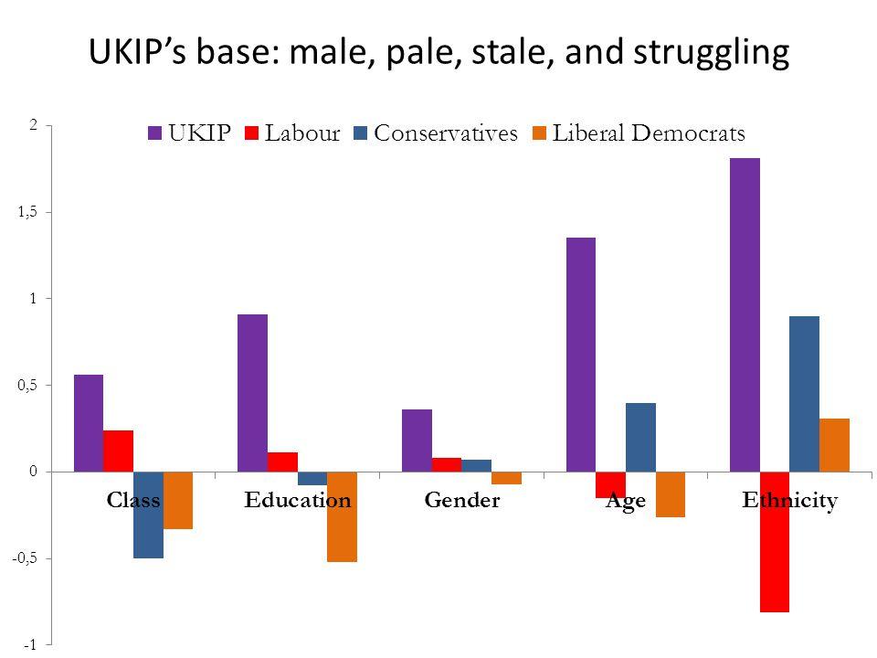 UKIP's base: male, pale, stale, and struggling
