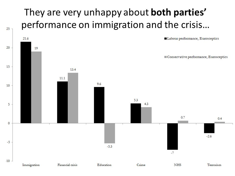 They are very unhappy about both parties' performance on immigration and the crisis…