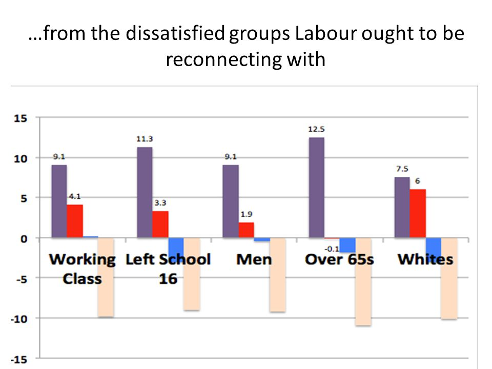 …from the dissatisfied groups Labour ought to be reconnecting with