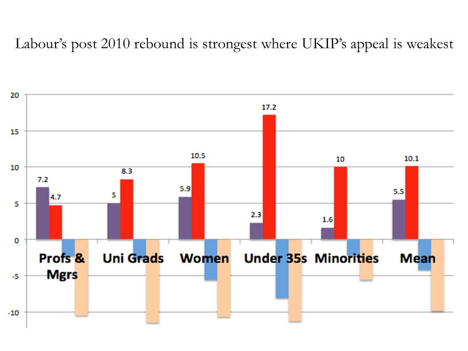 Labour's post 2010 rebound is strongest where UKIP's appeal is weakest