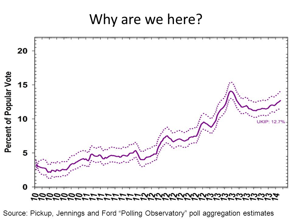 Why are we here? Source: Pickup, Jennings and Ford Polling Observatory poll aggregation estimates