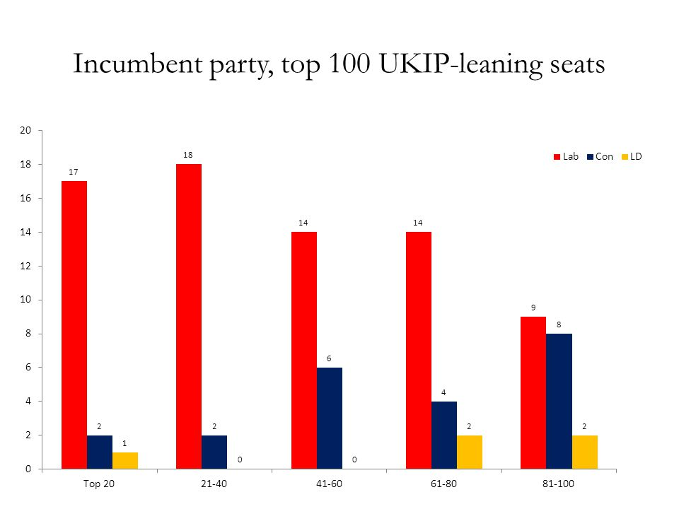 Incumbent party, top 100 UKIP-leaning seats