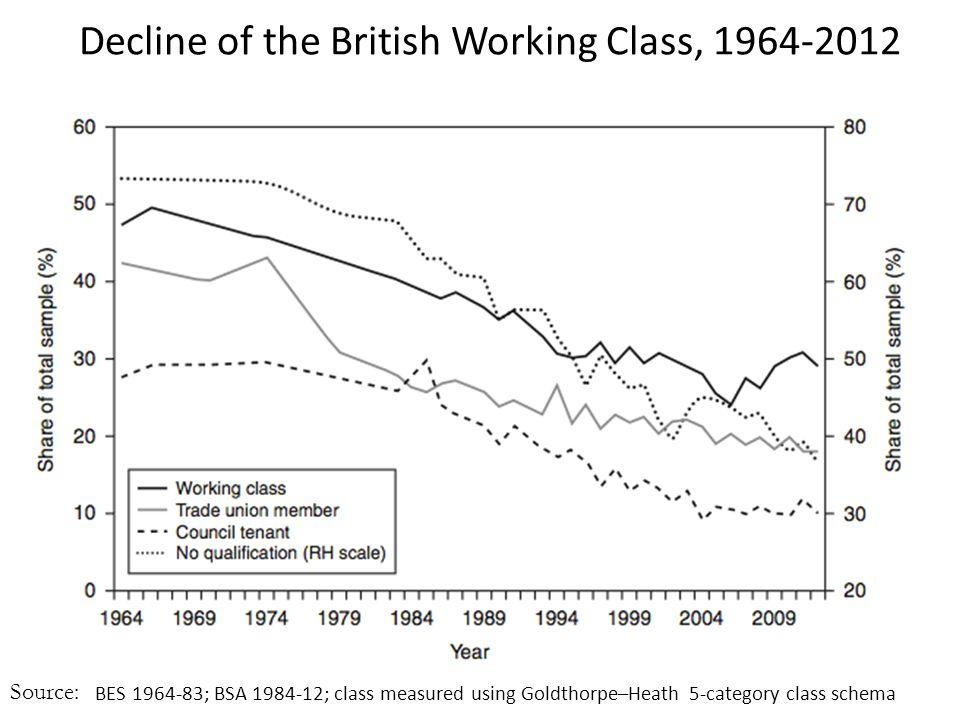 Decline of the British Working Class, 1964-2012 Source: BES 1964-83; BSA 1984-12; class measured using Goldthorpe–Heath 5-category class schema