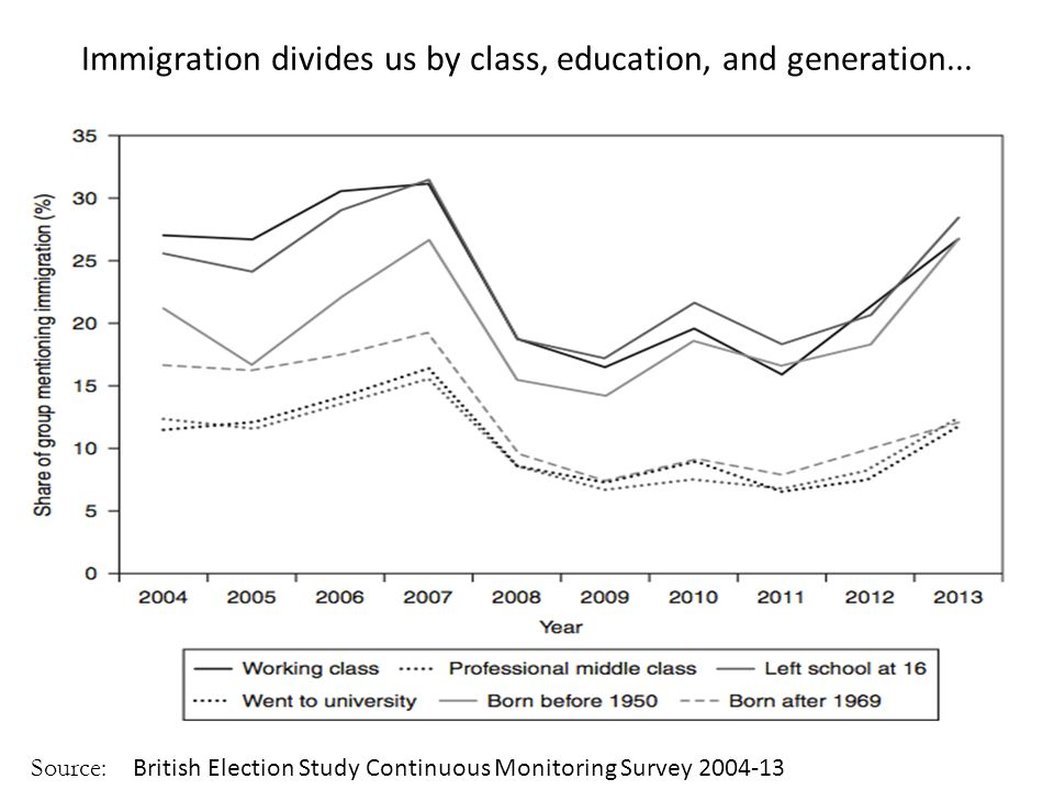 Immigration divides us by class, education, and generation...