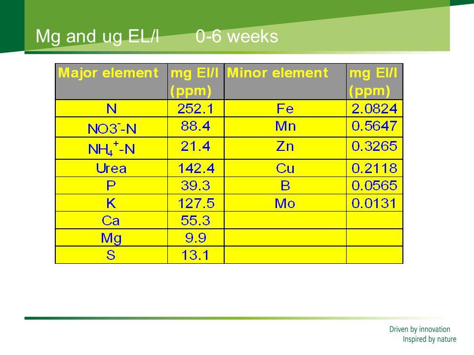 Mg and ug EL/l 0-6 weeks N:K ratio 2,0:1 mg EL/l