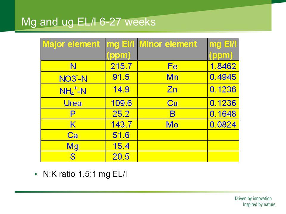 Mg and ug EL/l 6-27 weeks N:K ratio 1,5:1 mg EL/l