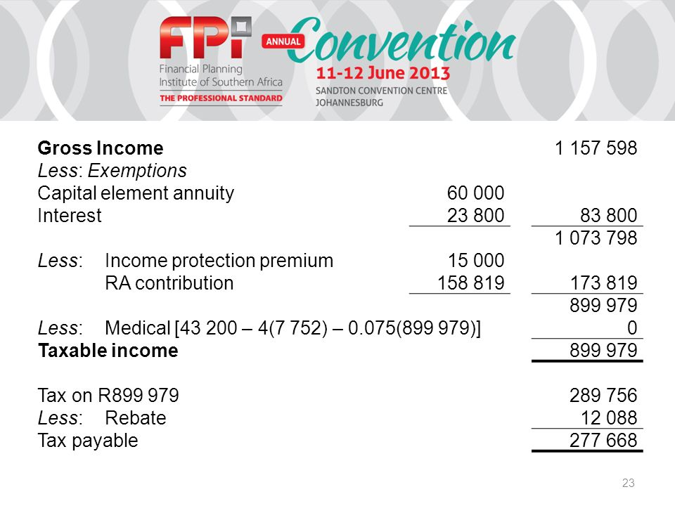 23 Gross Income1 157 598 Less: Exemptions Capital element annuity60 000 Interest23 800 83 800 1 073 798 Less: Income protection premium15 000 RA contribution158 819 173 819 899 979 Less: Medical [43 200 – 4(7 752) – 0.075(899 979)] 0 Taxable income 899 979 Tax on R899 979 289 756 Less: Rebate 12 088 Tax payable 277 668