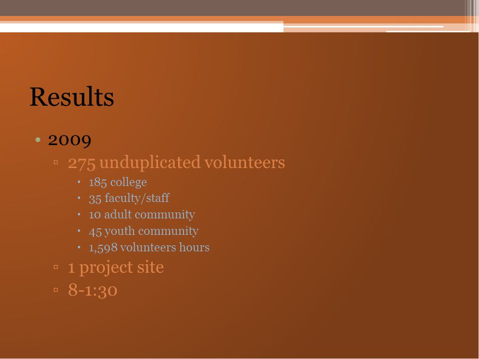 Results 2009 ▫275 unduplicated volunteers  185 college  35 faculty/staff  10 adult community  45 youth community  1,598 volunteers hours ▫1 proje