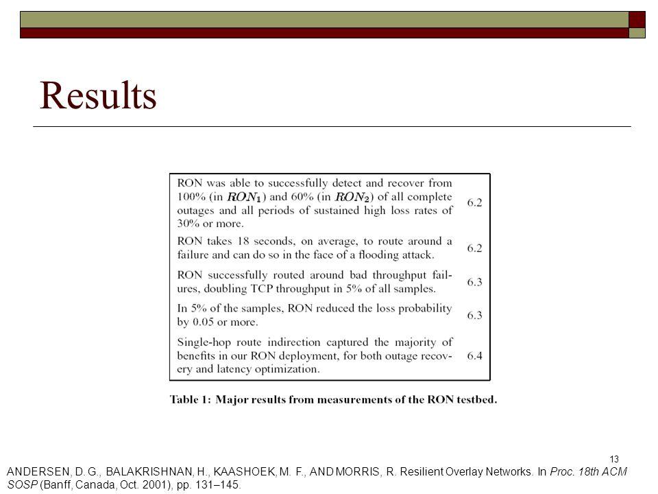 13 Results ANDERSEN, D. G., BALAKRISHNAN, H., KAASHOEK, M.