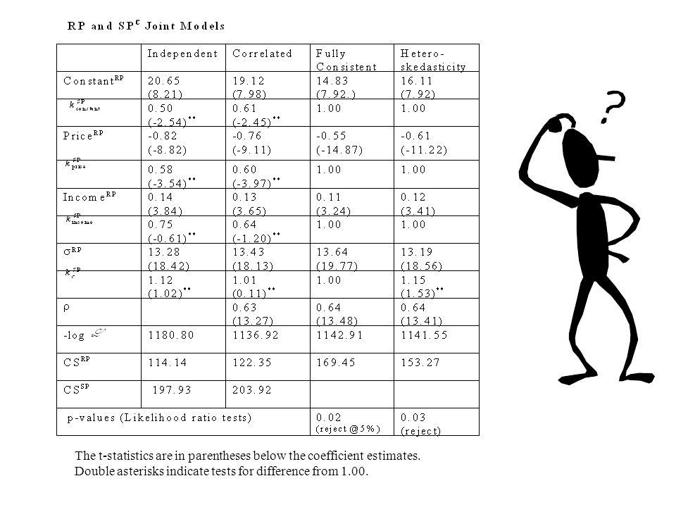 The t-statistics are in parentheses below the coefficient estimates.