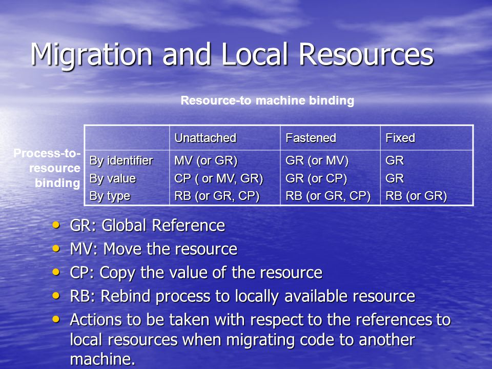 Migration and Local Resources GR: Global Reference GR: Global Reference MV: Move the resource MV: Move the resource CP: Copy the value of the resource CP: Copy the value of the resource RB: Rebind process to locally available resource RB: Rebind process to locally available resource Actions to be taken with respect to the references to local resources when migrating code to another machine.