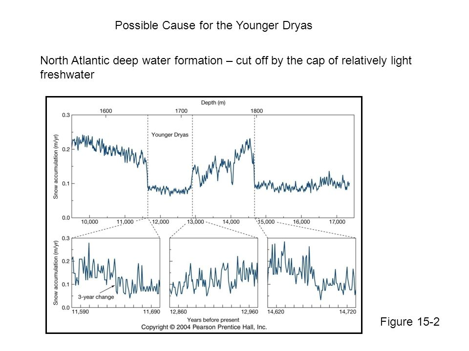 Possible Cause for the Younger Dryas North Atlantic deep water formation – cut off by the cap of relatively light freshwater Figure 15-2