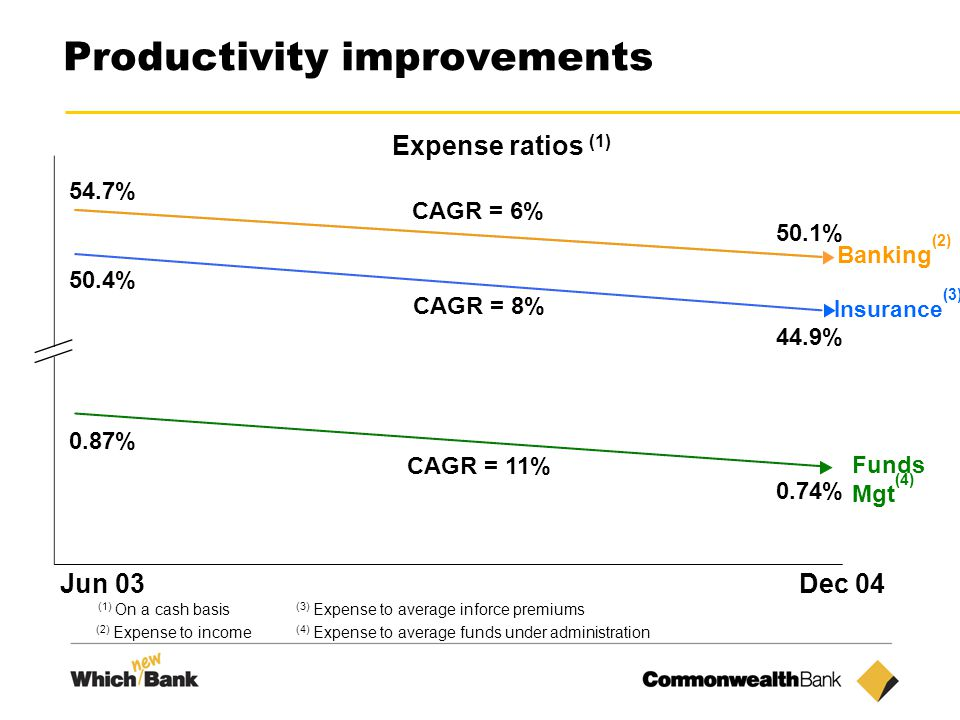 14 Productivity improvements (1) On a cash basis Expense ratios (1) 50.1% 44.9% 0.74% Banking (2) Funds Mgt (4) Insurance (3) Dec 04 54.7% 50.4% 0.87% Jun 03 CAGR = 6% CAGR = 8% CAGR = 11% (2) Expense to income (3) Expense to average inforce premiums (4) Expense to average funds under administration