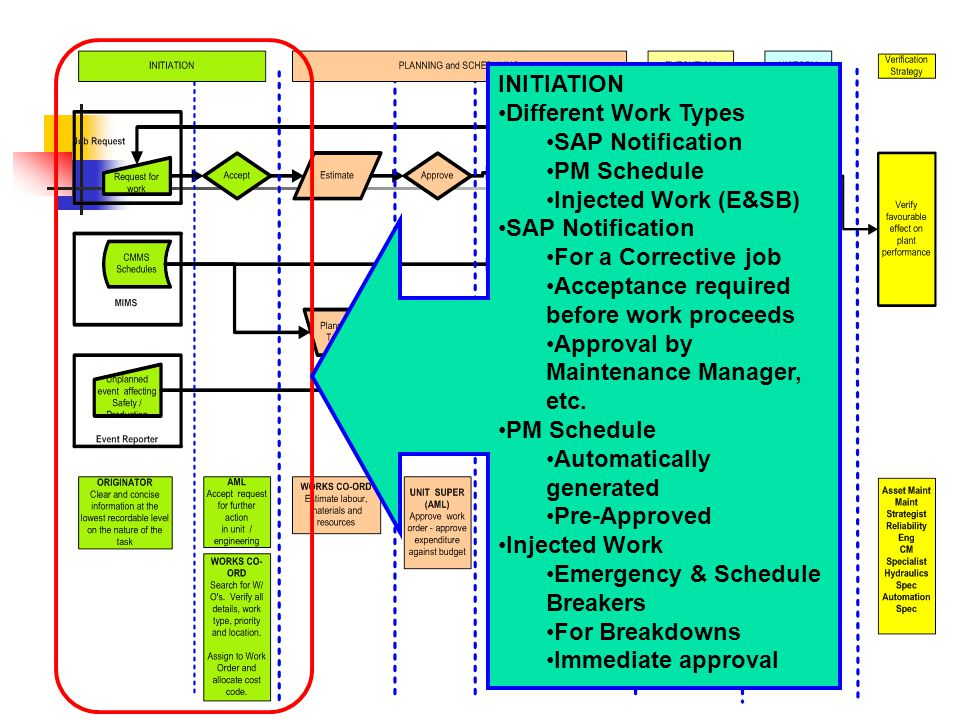 INITIATION Different Work Types SAP Notification PM Schedule Injected Work (E&SB) SAP Notification For a Corrective job Acceptance required before work proceeds Approval by Maintenance Manager, etc.