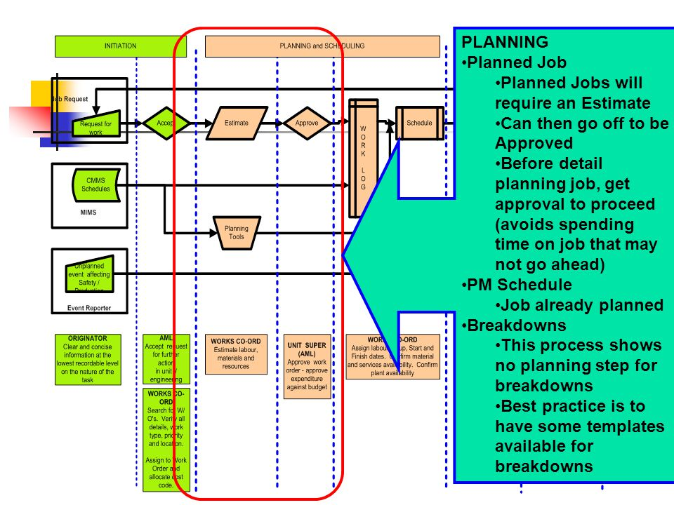 PLANNING Planned Job Planned Jobs will require an Estimate Can then go off to be Approved Before detail planning job, get approval to proceed (avoids spending time on job that may not go ahead) PM Schedule Job already planned Breakdowns This process shows no planning step for breakdowns Best practice is to have some templates available for breakdowns