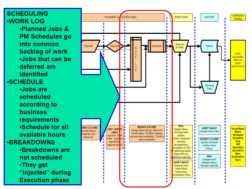 SCHEDULING WORK LOG Planned Jobs & PM Schedules go into common backlog of work Jobs that can be deferred are identified SCHEDULE Jobs are scheduled according to business requirements Schedule for all available hours BREAKDOWNS Breakdowns are not scheduled They get injected during Execution phase