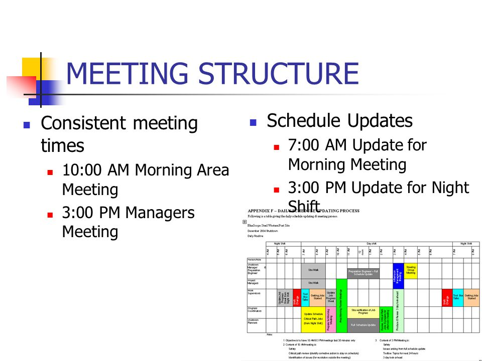 MEETING STRUCTURE Consistent meeting times 10:00 AM Morning Area Meeting 3:00 PM Managers Meeting Schedule Updates 7:00 AM Update for Morning Meeting 3:00 PM Update for Night Shift