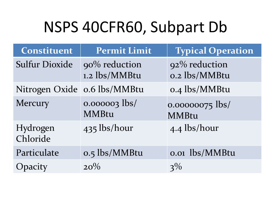 NSPS 40CFR60, Subpart Db ConstituentPermit LimitTypical Operation Sulfur Dioxide90% reduction 1.2 lbs/MMBtu 92% reduction 0.2 lbs/MMBtu Nitrogen Oxide0.6 lbs/MMBtu0.4 lbs/MMBtu Mercury0.000003 lbs/ MMBtu 0.00000075 lbs/ MMBtu Hydrogen Chloride 435 lbs/hour4.4 lbs/hour Particulate0.5 lbs/MMBtu0.01 lbs/MMBtu Opacity20%3%