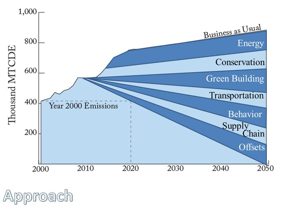 Transportation Conservation Energy Green Building Behavior Supply Chain Offsets