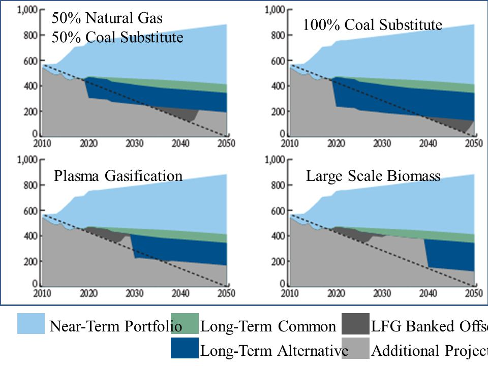 50% Natural Gas 50% Coal Substitute 100% Coal Substitute Large Scale BiomassPlasma Gasification Near-Term PortfolioLong-Term Common Long-Term Alternative LFG Banked Offsets Additional Projects