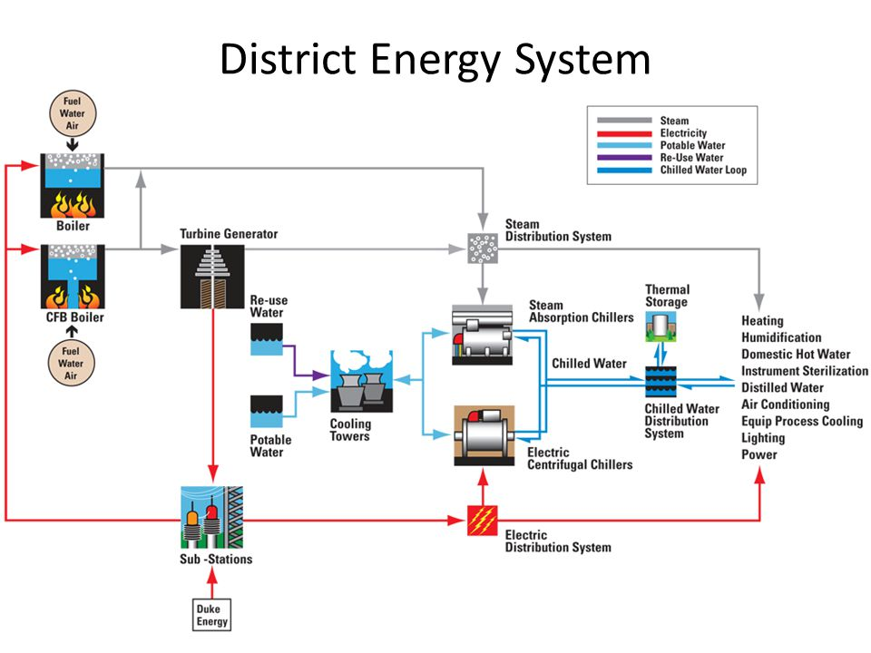 District Energy System