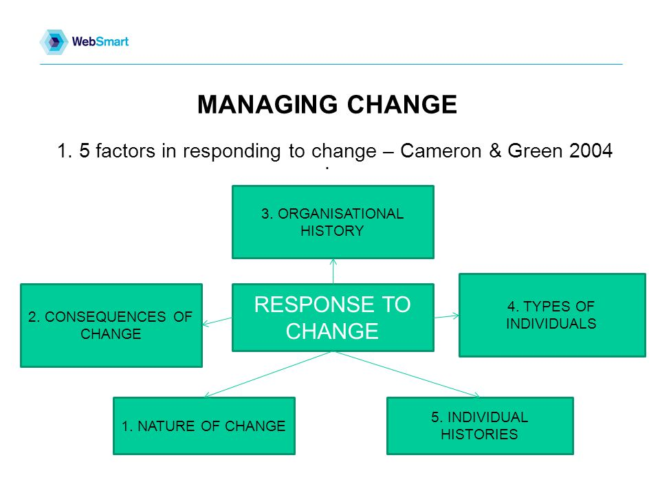 MANAGING CHANGE. 1. 5 factors in responding to change – Cameron & Green 2004 3.