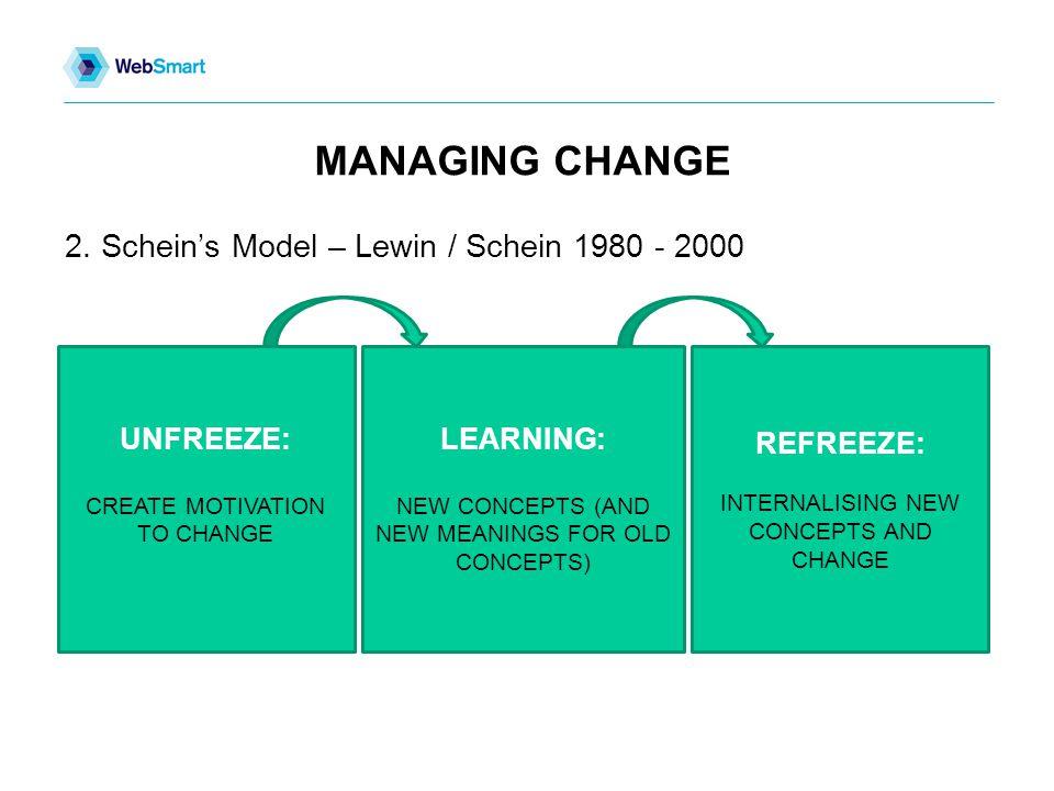 MANAGING CHANGE 2.