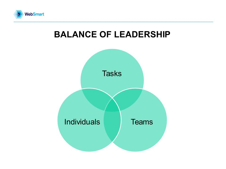 BALANCE OF LEADERSHIP Tasks TeamsIndividuals