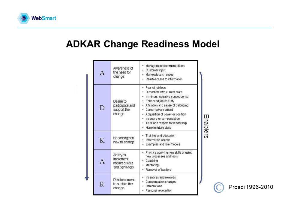 ADKAR Change Readiness Model Prosci 1996-2010