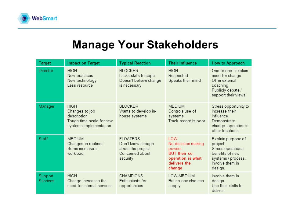 Manage Your Stakeholders TargetImpact on TargetTypical ReactionTheir InfluenceHow to Approach DirectorHIGH New practices New technology Less resource BLOCKER Lacks skills to cope Doesn't believe change is necessary HIGH Respected Speaks their mind One to one - explain need for change Offer external coaching Publicly debate / support their views ManagerHIGH Changes to job description Tough time scale for new systems implementation BLOCKER Wants to develop in- house systems MEDIUM Controls use of systems Track record is poor Stress opportunity to increase their influence Demonstrate change operation in other locations StaffMEDIUM Changes in routines Some increase in workload FLOATERS Don't know enough about the project Concerned about security LOW No decision making powers BUT their co- operation is what delivers the change Explain purpose of project Stress operational benefits of new systems / process.
