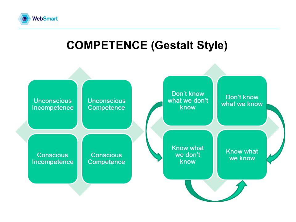 COMPETENCE (Gestalt Style) Unconscious Incompetence Unconscious Competence Conscious Incompetence Conscious Competence Don't know what we don't know Don't know what we know Know what we don't know Know what we know