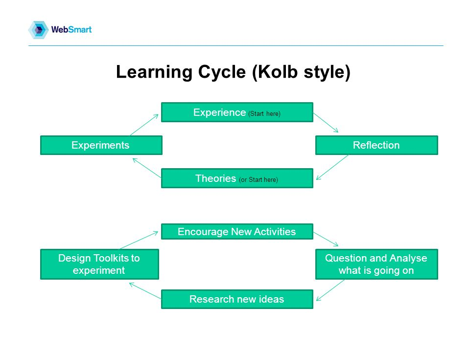 Learning Cycle (Kolb style) Experience (Start here) ExperimentsReflection Theories (or Start here) Encourage New Activities Design Toolkits to experiment Question and Analyse what is going on Research new ideas