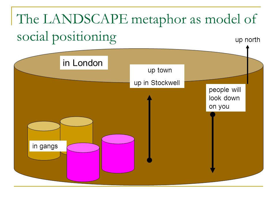 The LANDSCAPE metaphor as model of social positioning in gangs in London people will look down on you up town up in Stockwell up north