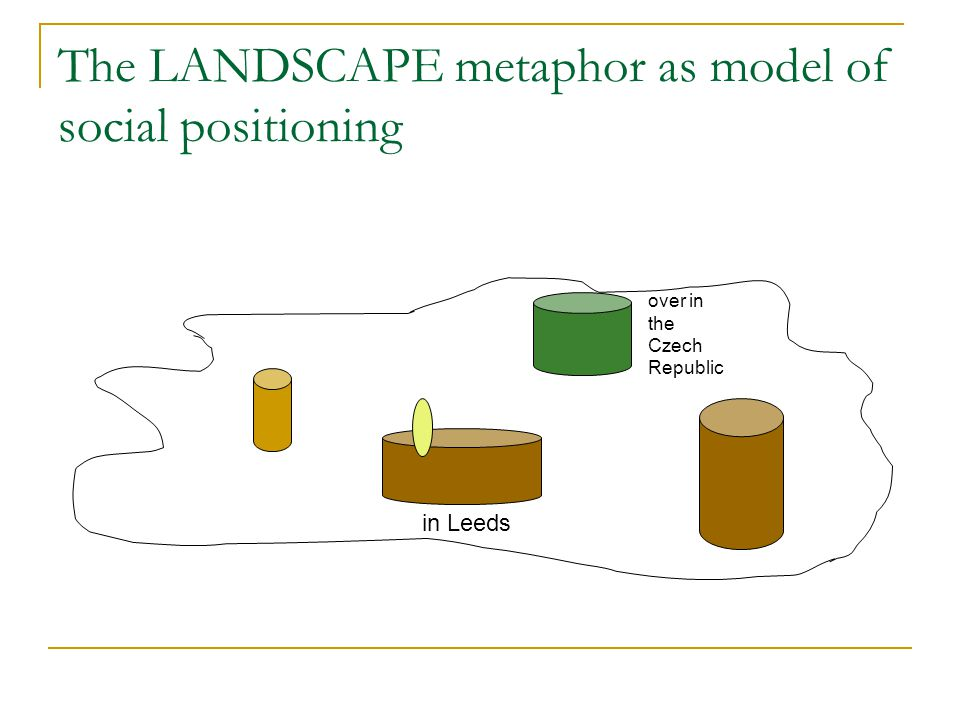 The LANDSCAPE metaphor as model of social positioning in Leeds over in the Czech Republic