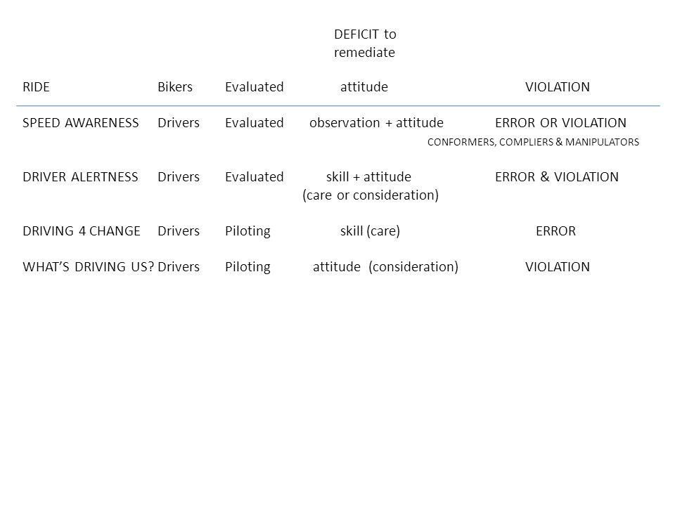 RIDEBikersEvaluated attitude VIOLATION SPEED AWARENESSDriversEvaluated observation + attitude ERROR OR VIOLATION CONFORMERS, COMPLIERS & MANIPULATORS