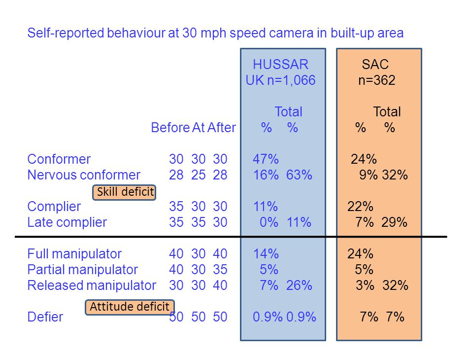 Self-reported behaviour at 30 mph speed camera in built-up area HUSSAR SAC UK n=1,066 n=362 Total Total Before At After % % % % Conformer 30 30 30 47%