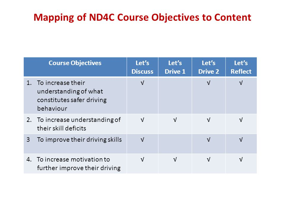Mapping of ND4C Course Objectives to Content Course ObjectivesLet's Discuss Let's Drive 1 Let's Drive 2 Let's Reflect 1.To increase their understanding of what constitutes safer driving behaviour √√√ 2.To increase understanding of their skill deficits √√√√ 3To improve their driving skills√√√ 4.