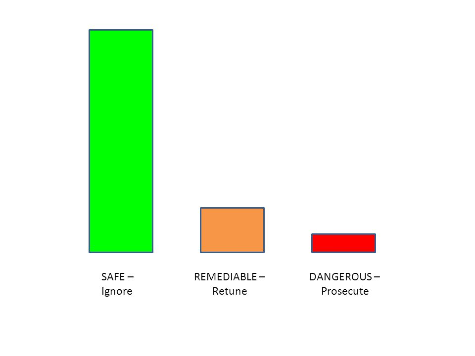 SAFE – Ignore DANGEROUS – Prosecute REMEDIABLE – Retune
