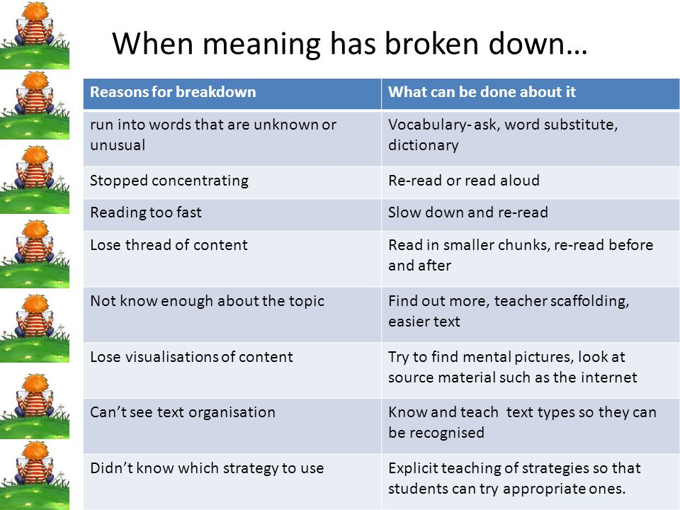 When meaning has broken down… Reasons for breakdownWhat can be done about it run into words that are unknown or unusual Vocabulary- ask, word substitu