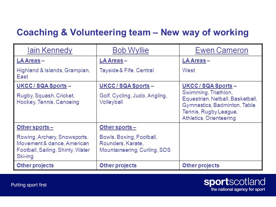 Coaching & Volunteering team – New way of working Iain Kennedy Bob Wyllie Ewen Cameron LA Areas – Highland & Islands, Grampian, East LA Areas – Tayside & Fife, Central LA Areas – West UKCC / SQA Sports – Rugby, Squash, Cricket, Hockey, Tennis, Canoeing UKCC / SQA Sports – Golf, Cycling, Judo, Angling, Volleyball UKCC / SQA Sports – Swimming, Triathlon, Equestrian, Netball, Basketball, Gymnastics, Badminton, Table Tennis, Rugby League, Athletics, Orienteering Other sports – Rowing, Archery, Snowsports, Movement & dance, American Football, Sailing, Shinty, Water Ski-ing Other sports – Bowls, Boxing, Football, Rounders, Karate, Mountaineering, Curling, SDS Other projects