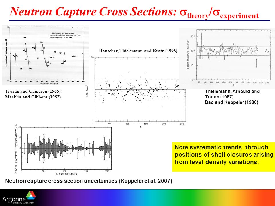 Neutron Capture Cross Sections:  theory /  experiment Truran and Cameron (1965) Macklin and Gibbons (1957) Rauscher, Thielemann and Kratz (1996) Thielemann, Arnould and Truran (1987) Bao and Kappeler (1986) Note systematic trends through positions of shell closures arising from level density variations.