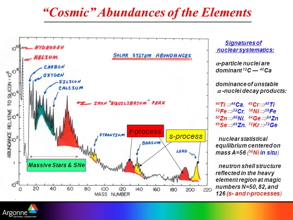 Cosmic Abundances of the Elements Signatures of nuclear systematics:  -particle nuclei are dominant 12 C --- 40 Ca dominance of unstable  -nuclei decay products: 44 Ti  44 Ca, 48 Cr  48 Ti 52 Fe  52 Cr, 56 Ni  56 Fe 60 Zn  60 Ni, 64 Ge  64 Zn 68 Se  68 Zn, 72 Kr  72 Ge nuclear statistical equilibrium centered on mass A=56 ( 56 Ni in situ) neutron shell structure reflected in the heavy element region at magic numbers N=50, 82, and 126 (s- and r-processes) Massive Stars & SNe r-process s-process