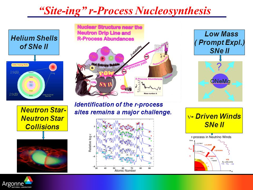 R-Process Models Site-ing r-Process Nucleosynthesis Helium Shells of SNe II Neutron Star- Neutron Star Collisions Low Mass ( Prompt Expl.) SNe II - Driven Winds SNe II Identification of the r-process sites remains a major challenge.