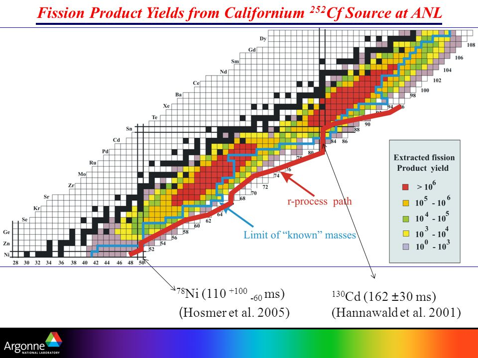 Fission Product Yields from Californium 252 Cf Source at ANL 78 Ni (110 +100 -60 ms) 130 Cd (162 ±30 ms) ( Hosmer et al.