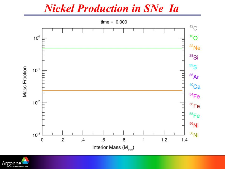 Nickel Production in SNe Ia