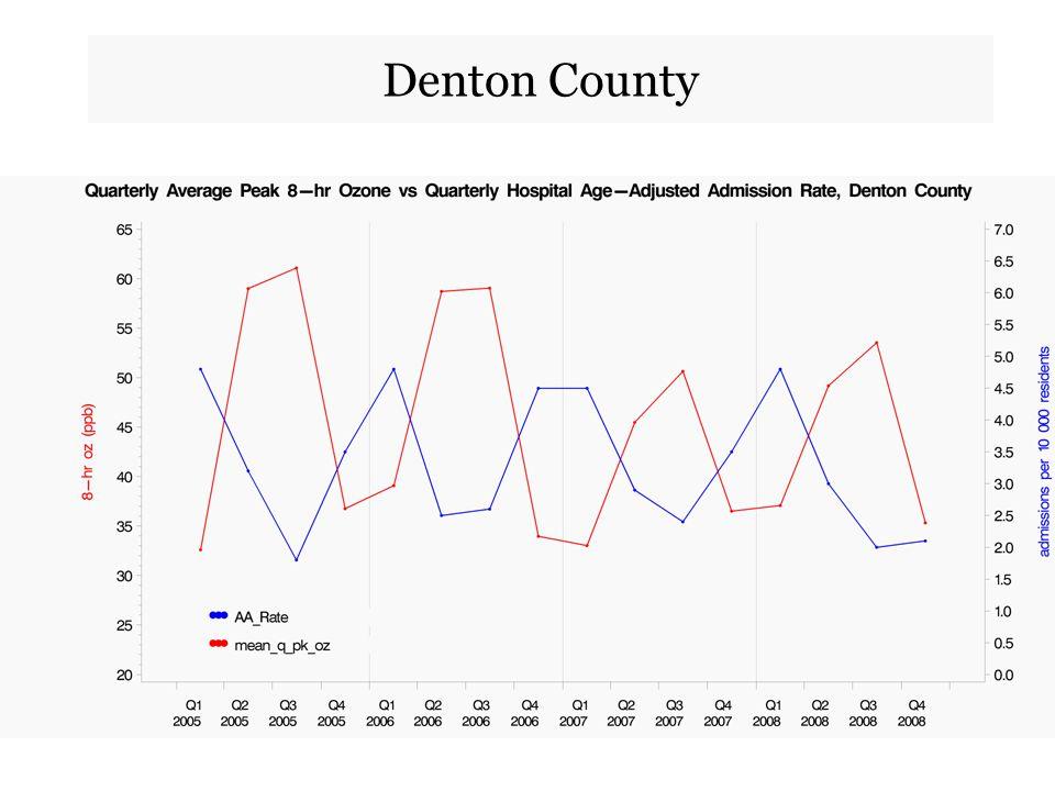 Denton County