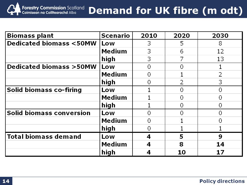 Demand for UK fibre (m odt) Policy directions 14